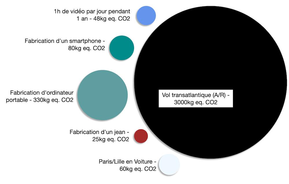 Disques proportionnels selon l'empreinte CO2 des activités : Poids en eq CO2. 1h de vidéo / j pour 1 an = 48Kg, Fabrication d'un smartphone = 80kg, Fabrication ordi portable = 330kg, Fabrication jean = 25 kg, Paris / Lille voiture = 60kg, Vol transatlantique A/R = 3000kg